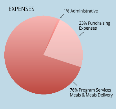 Meals on Wheels Contra Costa Expenses Graph