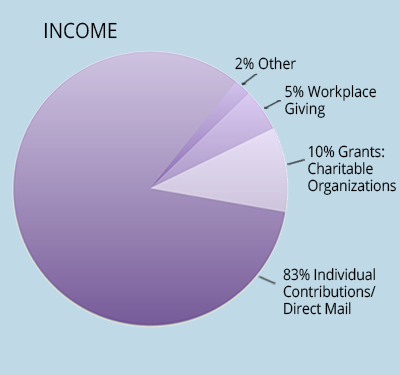 Meals on Wheels Contra Costa Income Graph